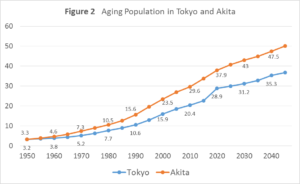 an ageing population can bring economic The economic benefit of immigration is in part about how big of a problem our aging population is immigrants are in general younger, and our best way to fight against a growing ratio of retirees.